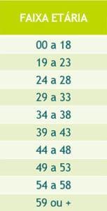 Tabela de reajuste do plano de saúde por faixa etária